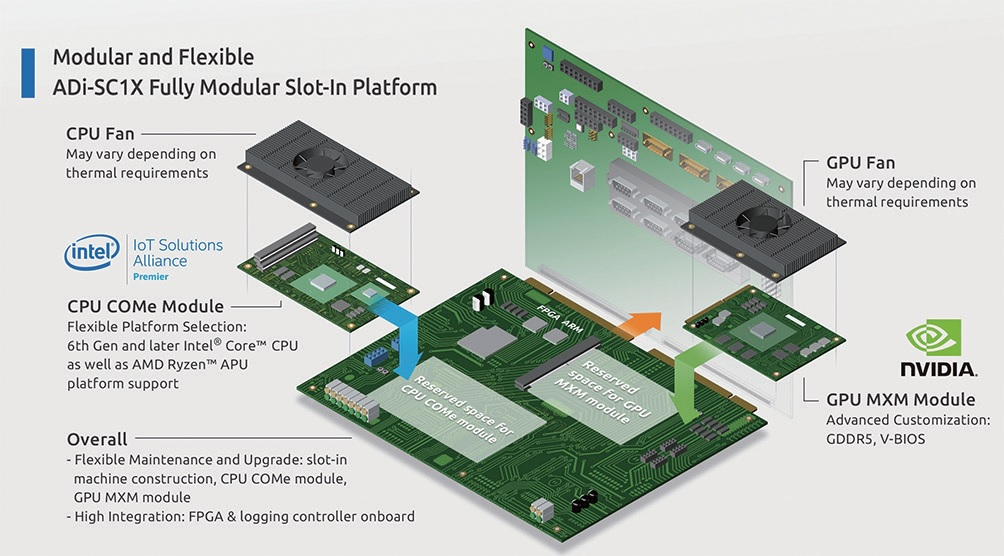 Fully Modular Slot-In Platform_ADi-SC1X