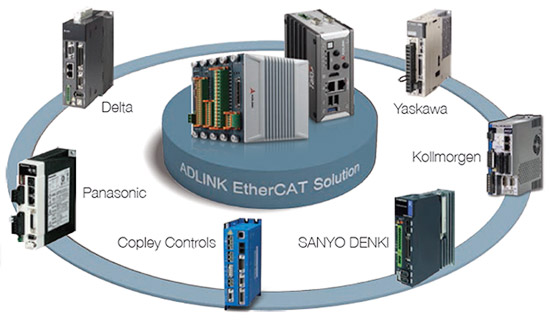 Highly compatible with a wide variety of 3rd party EtherCAT system elements
