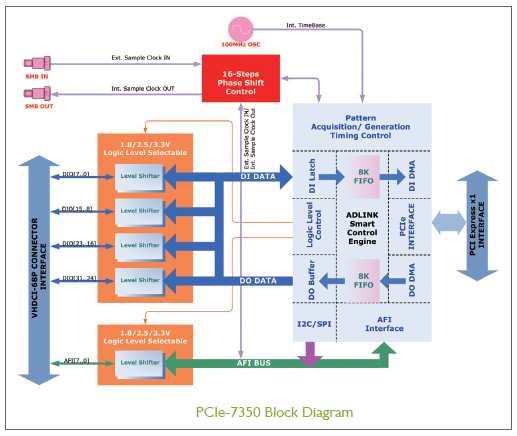 PCIe-7350 Block Diagram