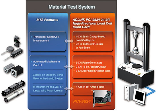 Application Note: Automatic Material Testing